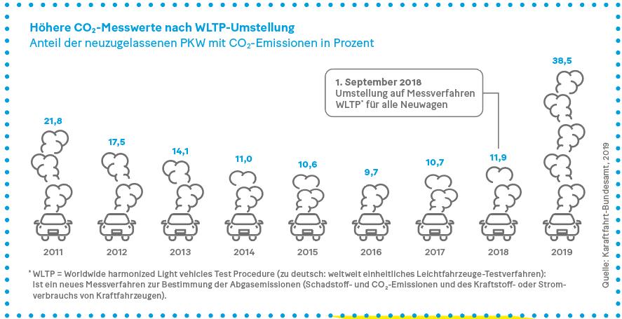 Grafik: Höhere CO2-Messwerte nach WLTP-Umstellung