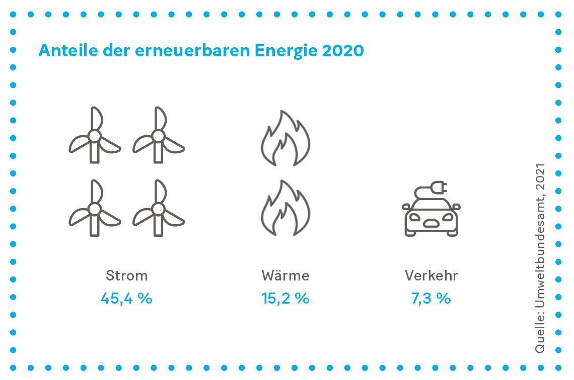 Grafik: Anteile der erneuerbaren Energie 2020
