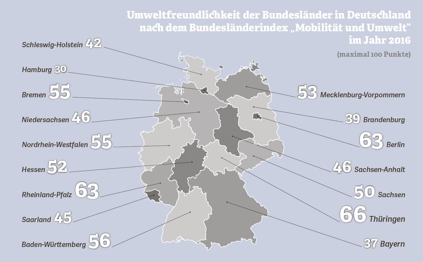 """Grafik zur Umweltfreundlichkeit der Bundesländer nach dem Bundesländerindex """"Mobilität und Umwelt"""", 2016"""