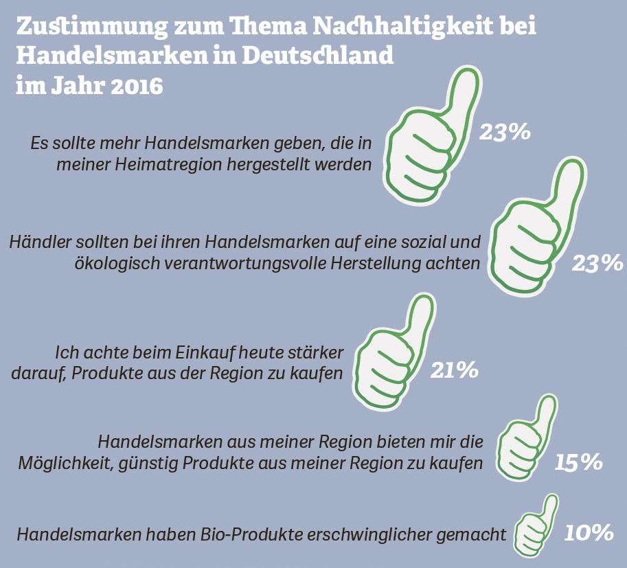 Grafik zur Zustimmung zum Thema Nachhaltigkeit bei Handelsmarken in Deutschland