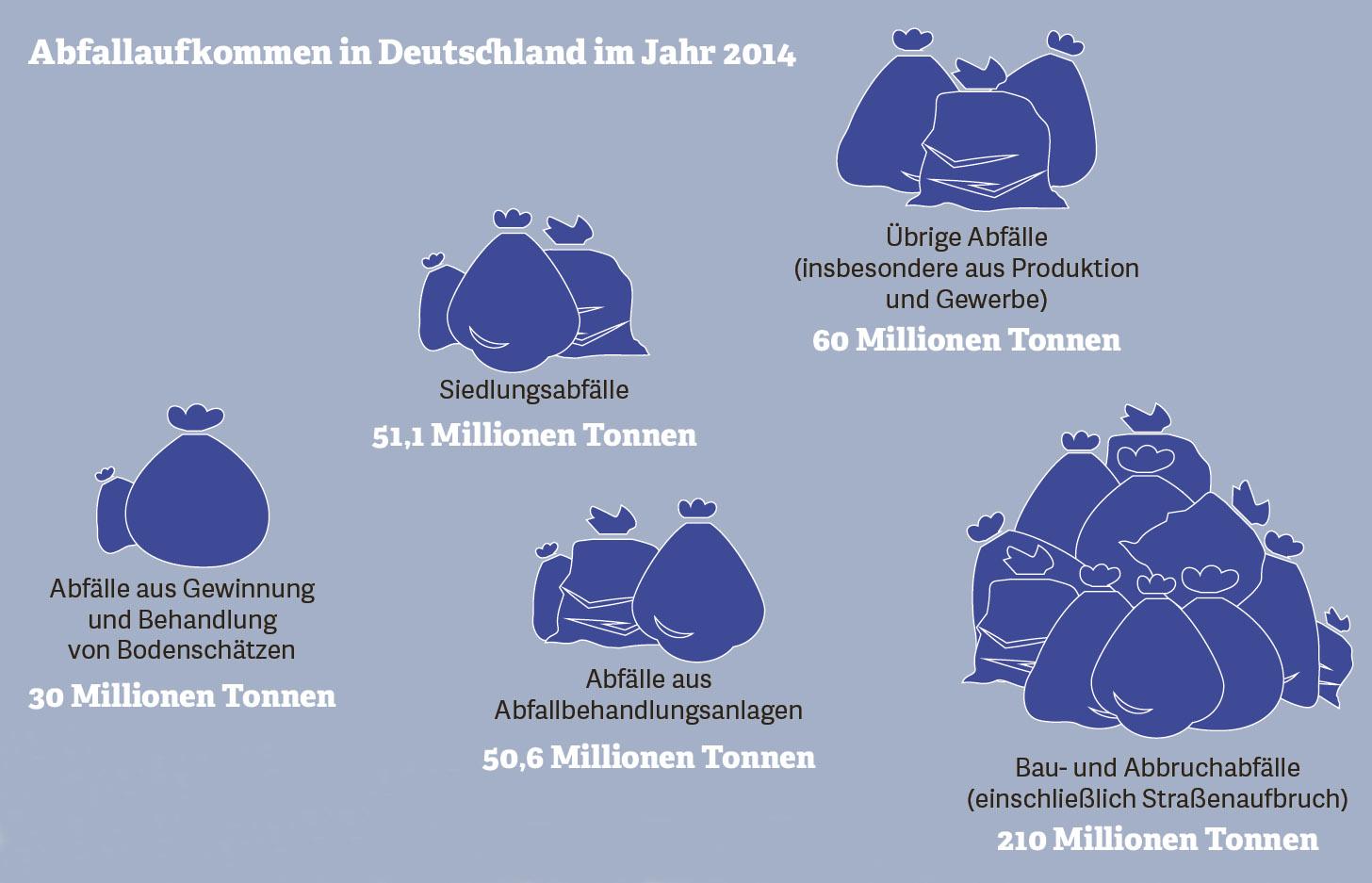 Grafik zum Abfallaufkommen in Deutschland