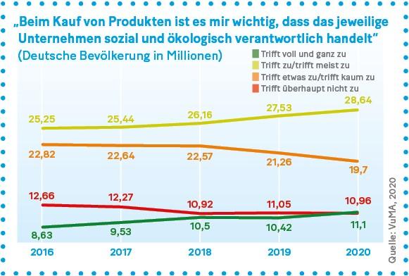 """Grafik: """"Beim Kauf von Produkten ist es mir wichtig, dass das jeweilige Unternehmen sozial und ökologisch verantwortlich handelt"""""""