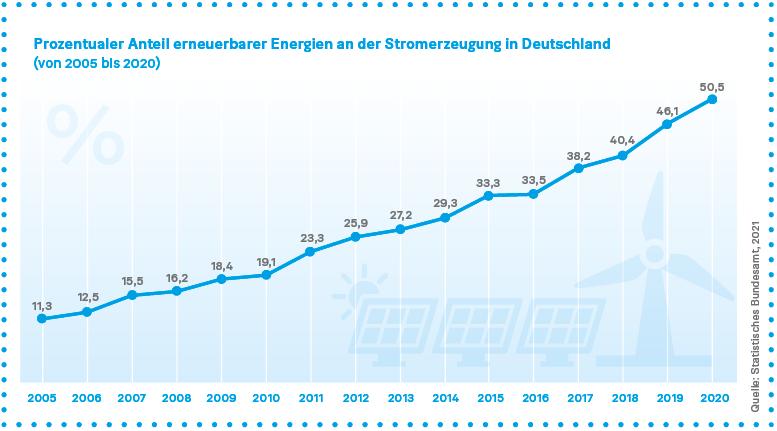 Grafik: Prozentualer Anteil erneuerbarer Energien an der Stromerzeugung in Deutschland