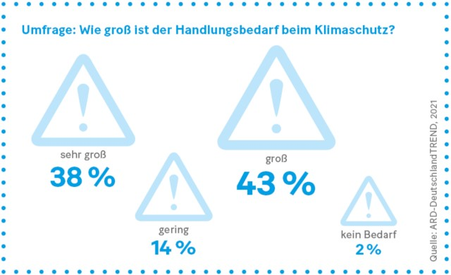 Grafik: Umfrage: Wie groß ist der Handlungsbedarf beim Klimaschutz?