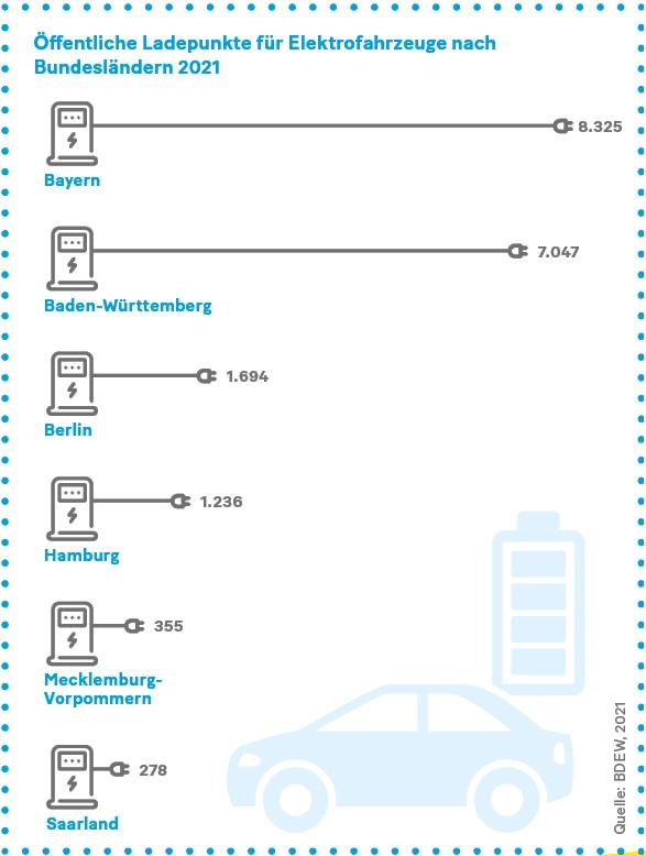 Grafik: Öffentliche Ladepunkte für Elektrofahrzeuge nach Bundesländern 2021