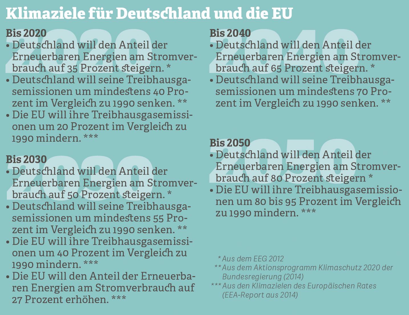 Grafik zu den Klimazielen für Deutschland und die EU