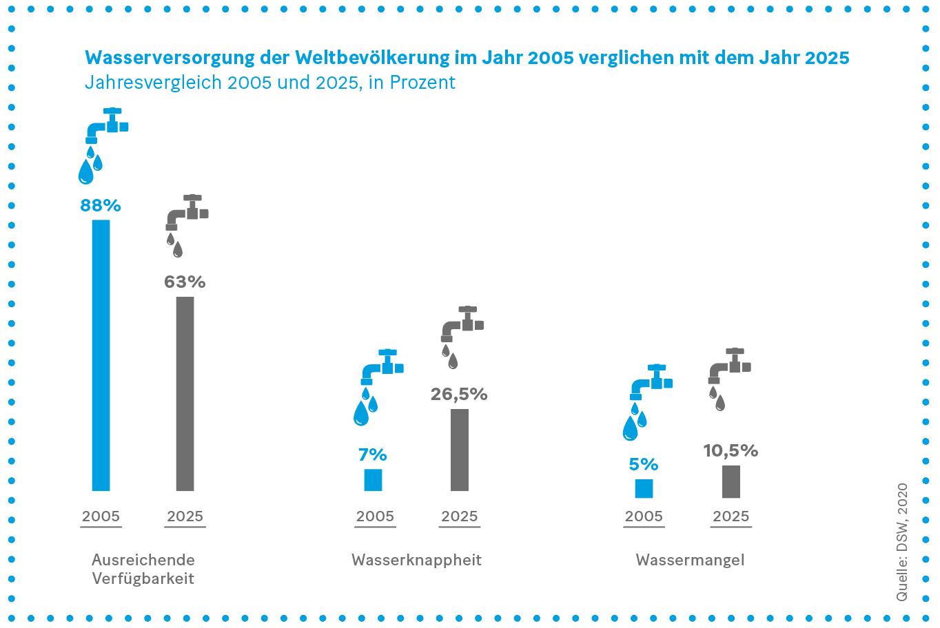 Grafik: Wasserversorgung der Weltbevölkerung im Jahr 2005 verglichen mit dem Jahr 2025