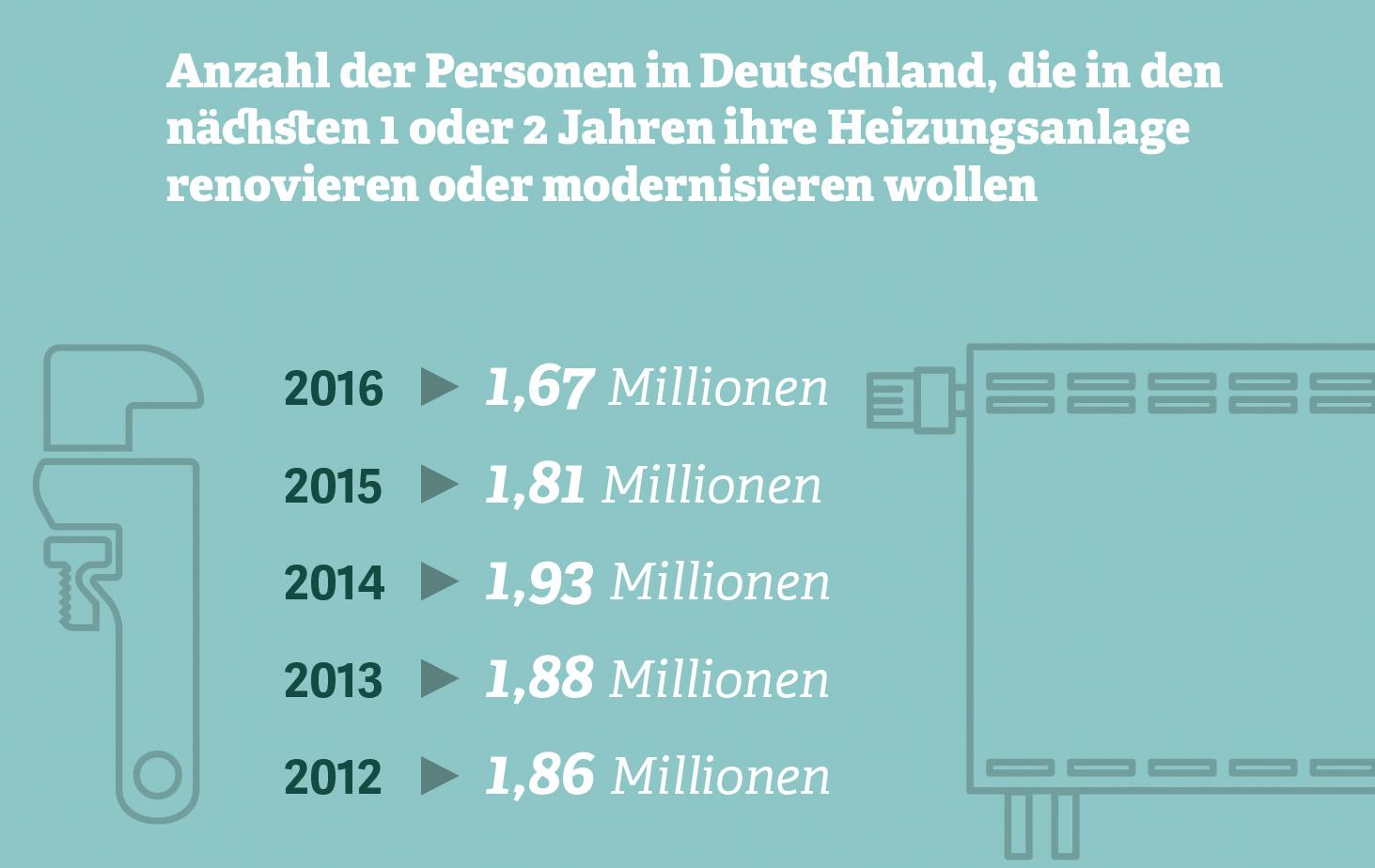 Grafik zur Einstellung der Deutschen zur Renovierung und Modernisierung der Heizungsanlage bis 2016