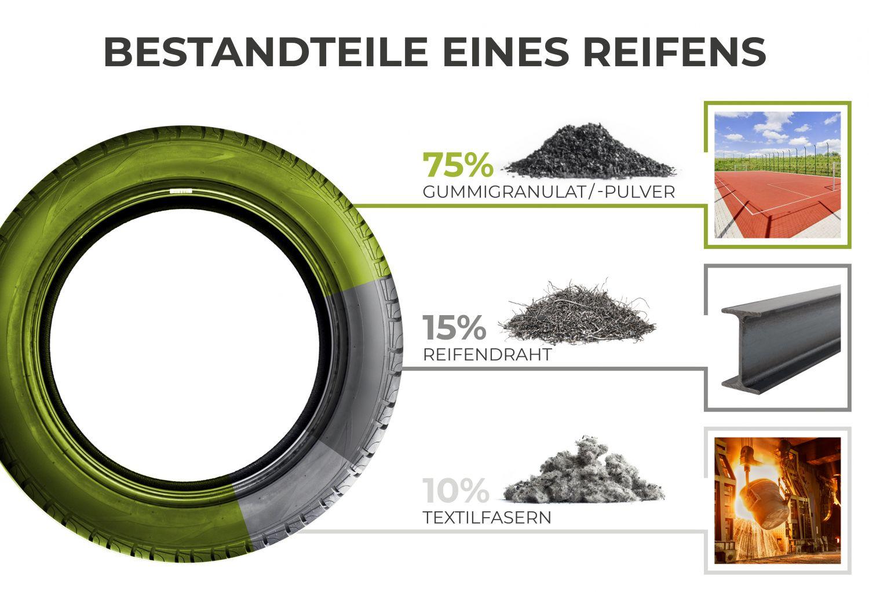 Grafik: Bestandteile eines Reifens