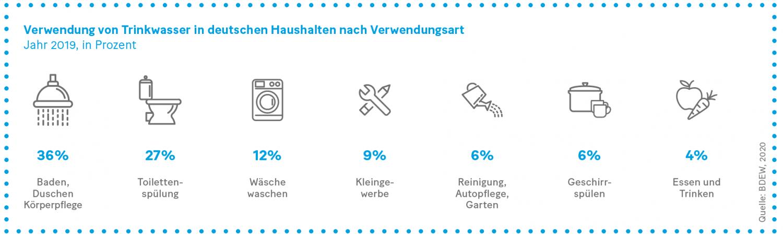 Grafik: Verwendung von Trinkwasser in deutschen Haushalten nach Verwendungsart